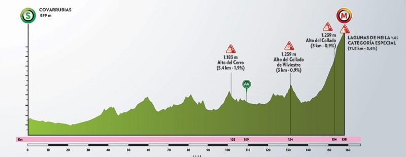 Quinta etapa Vuelta a Burgos